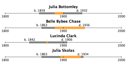 Julia Bottomley 1859 1932 1885 1900 Belle Bybee Chase 1863 1936 1885 1936 Lucinda Clark 1842 1906 1871 1873 Julia Skolas 1863 1934 1895 1930