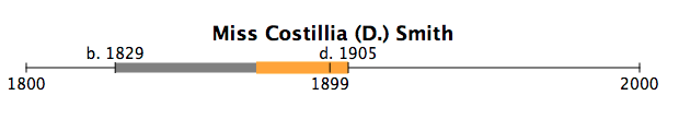 *Birth/Death dates from the 1905 death certificate for Costillia D. Smith