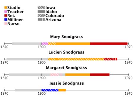 Snodgrass Family timeline