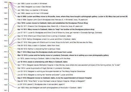 Snodgrass Family Narrative Timeline (courtesy C. Culy)