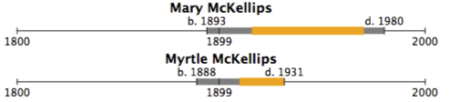 Lifelin for McKellips Sisters: Mary McKellips, 1893-190, Myrtle McKellips, 1888-1931
