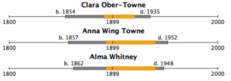 Clara Ober Town, 1854-1935; Anna Wing Towne, 1857-1952; Alma Whitney, 1862-1948