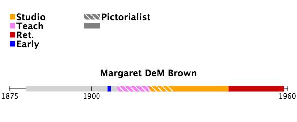 Margaret DeM Brown lifeline dates